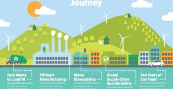 Sustainability Report infographic